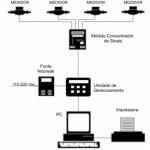 Sistema de Medição Individualizada ÁTOVO L11