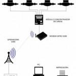 Sistema de Medição Individualizada ÁTOVO W45